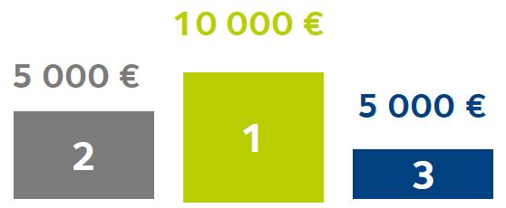 Une dotation financière de 20 000€ aux 3 meilleurs projets collaboratifs