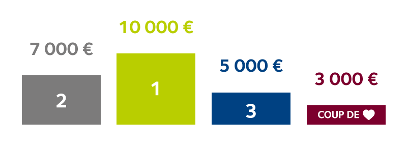 Une dotation financière de 25 000€ aux 4 meilleurs projets collaboratifs